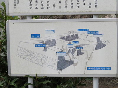 樺崎砲台復元想像図