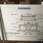 坤櫓建築部説明板